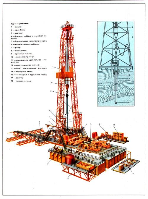 Бурения. БУРОВАЯ УСТАНОВКА (а. drilling rig; н. Воhranlage; ф