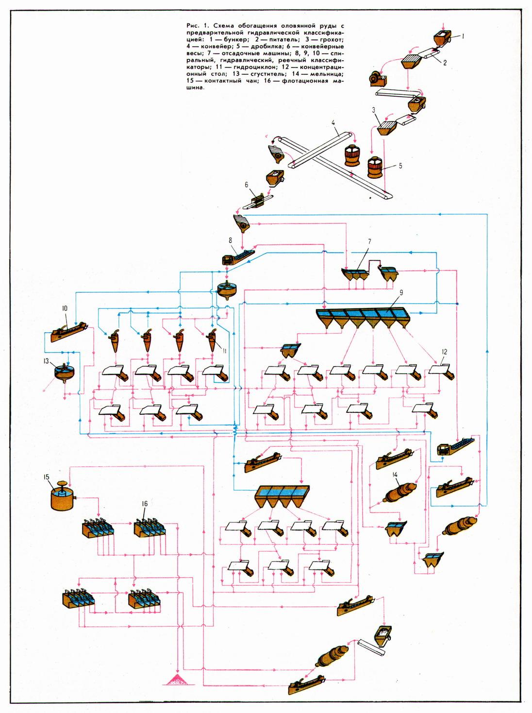 Схема обогащения полезных ископаемых