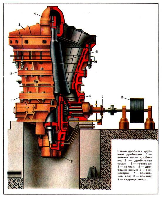Конусная дробилка фото дробилка центробежно-ударная характеристика и описание