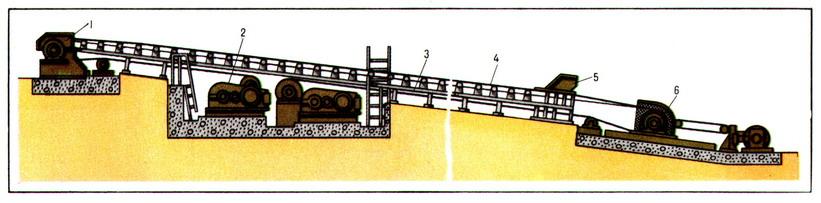 Конвейер непрерывного действия - изображение #2.