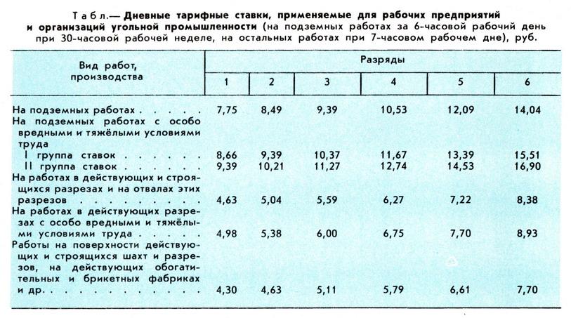 ставка оператора газовой котельной по еткс