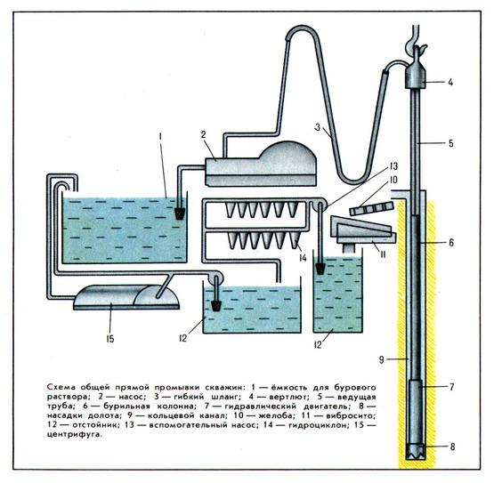ПРОМЫВКА СКВАЖИН (а. flushing;