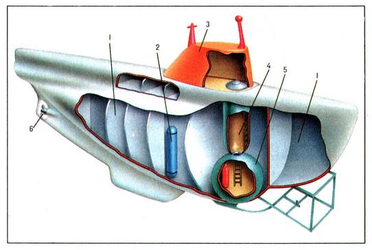 подводная лодка за счет чего погружается подводная