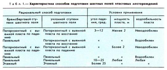 ПОДГОТОВКА ШАХТНОГО ПОЛЯ (а.