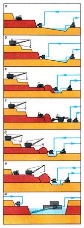 технологические схемы гидромеханизации разработки россыпных м-й.