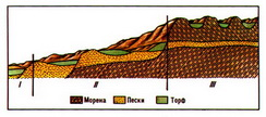 схема расположения торфяных месторождений