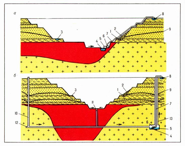 Схемы открытого и подземного