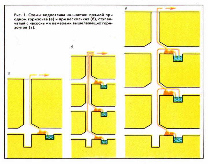 Схемы водоотлива на шахтах