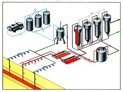 Схема подземного выщелачивания