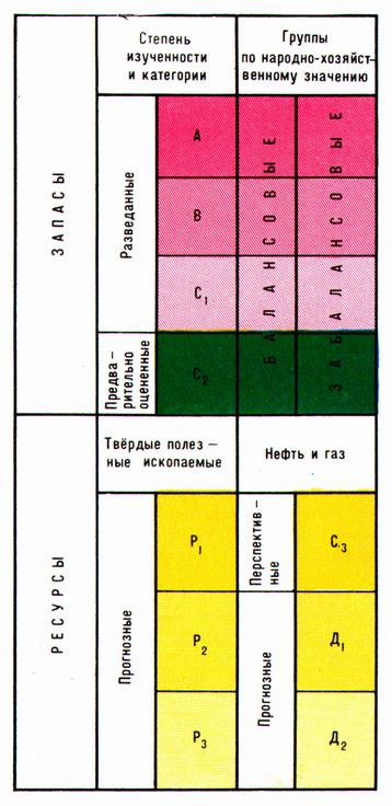 ЗАПАСЫ ПОЛЕЗНЫХ ИСКОПАЕМЫХ (а. reserves, resources; н. Vorrate an nutzbarem Mineral; ф. ressources du sous-sol...